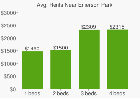 Graph of average rent prices for Emerson Park