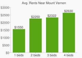 Graph of average rent prices for Mount Vernon