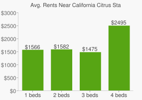 Graph of average rent prices for California Citrus State Historic Park