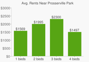 Graph of average rent prices for Prosserville Park