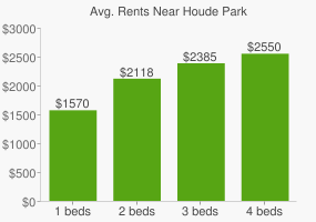 Graph of average rent prices for Houde Park