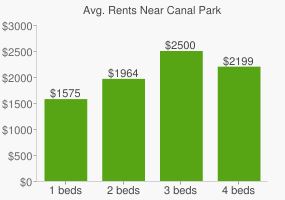 Graph of average rent prices for Canal Park