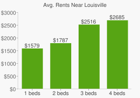 Graph of average rent prices for Louisville