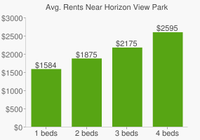 Graph of average rent prices for Horizon View Park