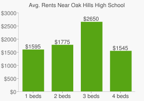 Graph of average rent prices for Oak Hills High School