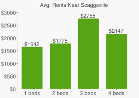 Graph of average rent prices for Scaggsville