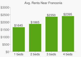 Graph of average rent prices for Franconia