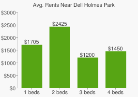 Graph of average rent prices for Dell Holmes Park