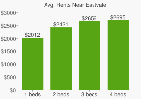 Graph of average rent prices for Eastvale