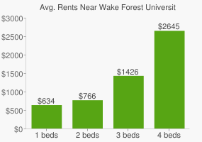 Graph of average rent prices for Wake Forest University