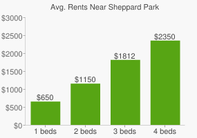 Graph of average rent prices for Sheppard Park