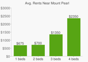 Graph of average rent prices for Mount Pearl