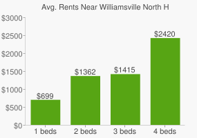 Graph of average rent prices for Williamsville North High School