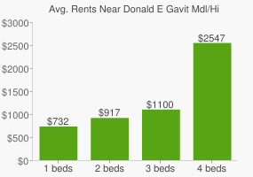 Graph of average rent prices for Donald E Gavit Mdl/High School