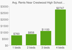Graph of average rent prices for Crestwood High School