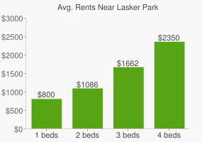 Graph of average rent prices for Lasker Park