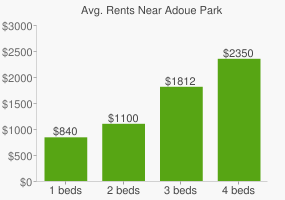 Graph of average rent prices for Adoue Park