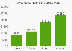 Graph of average rent prices for San Jacinto Park