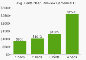 Graph of average rent prices for Lakeview Centennial High School