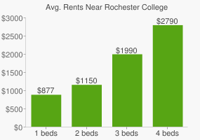 Graph of average rent prices for Rochester College