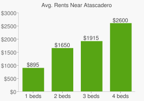 Graph of average rent prices for Atascadero