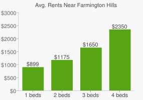 Graph of average rent prices for Farmington Hills