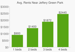 Graph of average rent prices for Jeffery Green Park