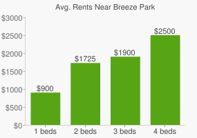 Graph of average rent prices for Breeze Park