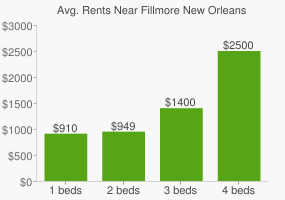 Graph of average rent prices for Fillmore New Orleans