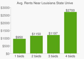 Graph of average rent prices for Louisiana State University - Baton Rouge