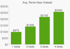 Graph of average rent prices for Hialeah