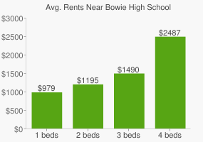 Graph of average rent prices for Bowie High School