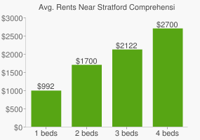 Graph of average rent prices for Stratford Comprehensive High School