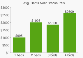 Graph of average rent prices for Brooks Park