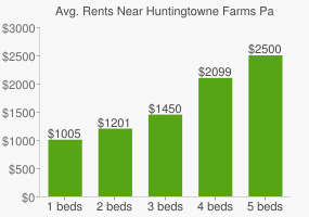 Graph of average rent prices for Huntingtowne Farms Park