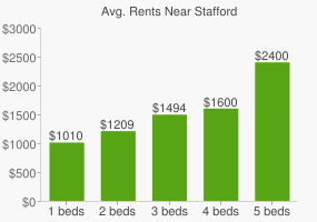 Graph of average rent prices for Stafford