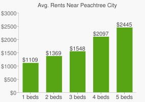 Graph of average rent prices for Peachtree City