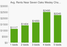 Graph of average rent prices for Seven Oaks Wesley Chapel