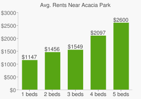 Graph of average rent prices for Acacia Park