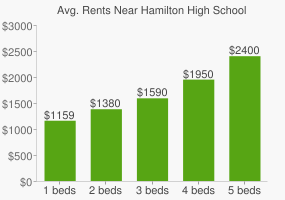 Graph of average rent prices for Hamilton High School
