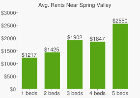 Graph of average rent prices for Spring Valley
