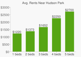 Graph of average rent prices for Hudson Park