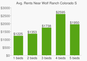 Graph of average rent prices for Wolf Ranch Colorado Springs