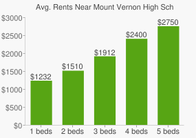 Graph of average rent prices for Mount Vernon High School