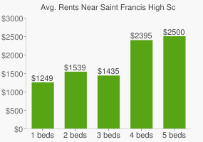 Graph of average rent prices for Saint Francis High School