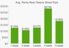 Graph of average rent prices for Owens Street Park