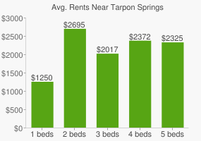 Graph of average rent prices for Tarpon Springs