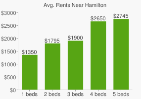 Graph of average rent prices for Hamilton