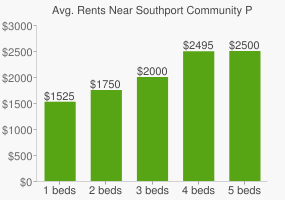 Graph of average rent prices for Southport Community Park
