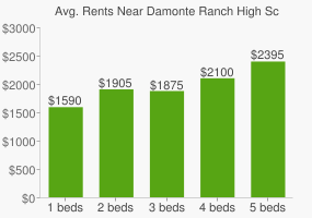 Graph of average rent prices for Damonte Ranch High School